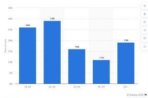 Spotify Stats